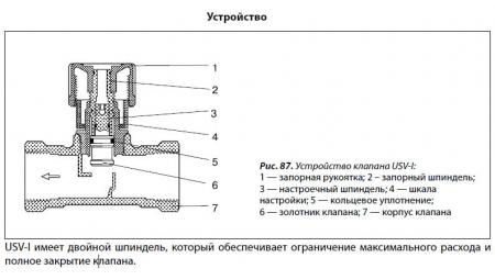 Клапан балансировочный USV-I ду 20